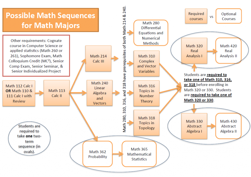 Flowchart of math course sequence for majors, described below.